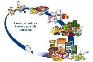 guia alimentaria argentina