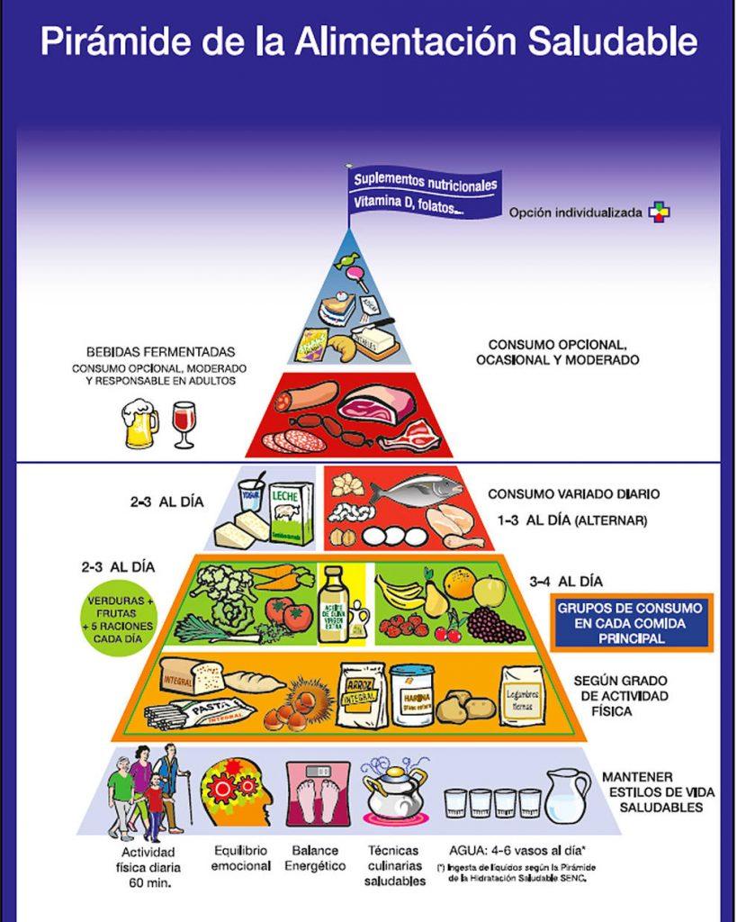 pirámide de los alimentos de españa